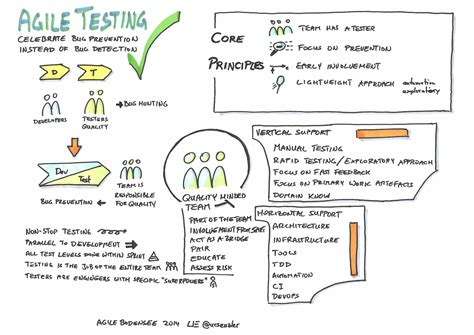 Agile Methodology Testing Resume by Agile