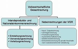 Bne Berechnen : volkswirtschaftliche gesamtrechnung wikipedia ~ Themetempest.com Abrechnung