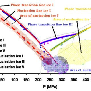 Phase Diagram For Potato by Pdf Safe Low Temperature Pressure Processing Of