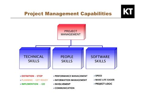kepner tregoe developing your hr project management skills