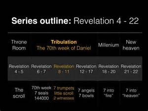 Bible Revelation Seven Trumpets