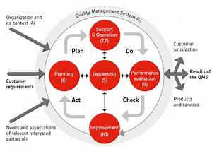 The Generic Iso 9001 2015 Process Model 2