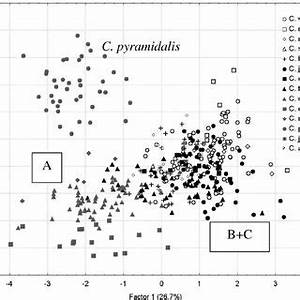 2D scatter-plot of non-standardized canonical scores in ...