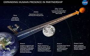 NASA's plan to send humans to Mars in 2030s involves year ...