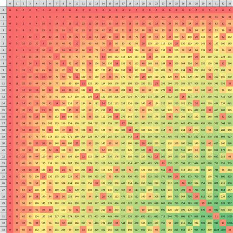 100x100 Multiplication Table From