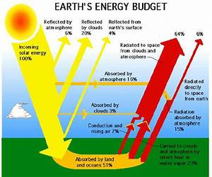 1  Schematic Representation Of The Earth Energy Balance