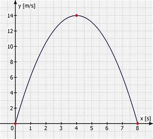 Geschwindigkeit Berechnen Auto : differentialrechnung aufgaben zum verst ndnis der integral und differenzialrechnung mathelounge ~ Themetempest.com Abrechnung