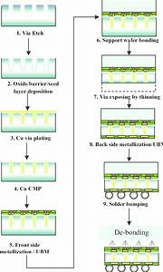 Tsv Interposer Fabrication Process  U0026 Integration Flow