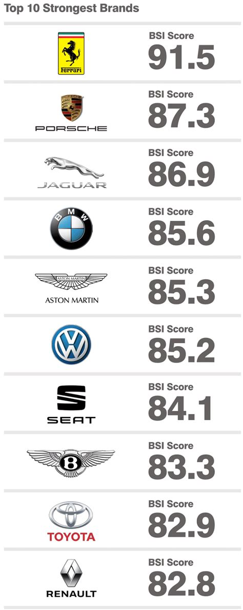 top   valuable car brands  mercedes overtakes