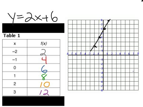 graphing linear equations using a table of values how to build an end table