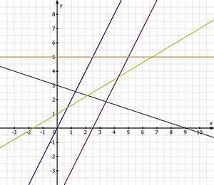 Schnittpunkt Mit Y Achse Berechnen Lineare Funktion : lineare funktionen ~ Themetempest.com Abrechnung