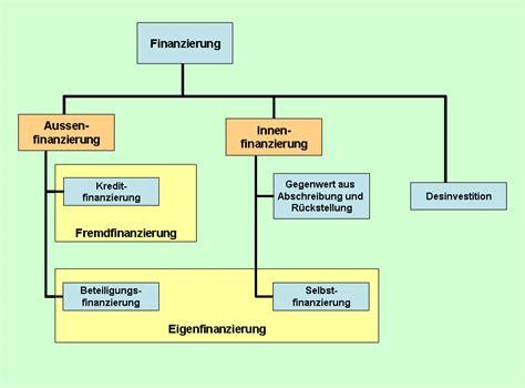 fremdfinanzierung wikipedia