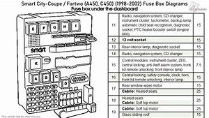 Smart City-coupe    Fortwo  1998-2002  Fuse Box Diagrams