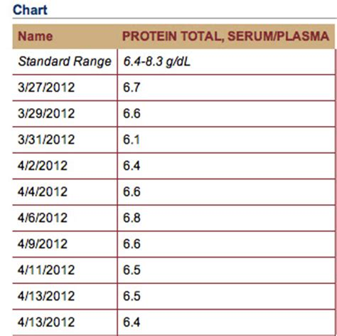 normal range for bnp blood test jm s adventure with myeloma lab results uch inpatient april 13 2012