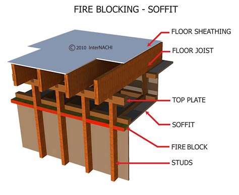 internachi inspection graphics library protection 187 general 187 blocking soffit 2 jpg