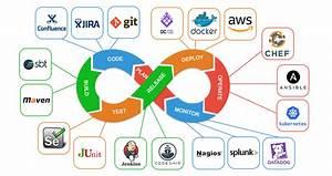 DevOps without DevOps tools – DevOpsLinks Community ...
