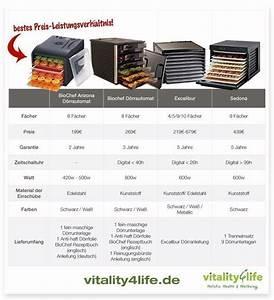 Geschirrspüler Im Vergleich : vergleich von d rrger ten und d rrautomaten vitality 4 life ~ Michelbontemps.com Haus und Dekorationen