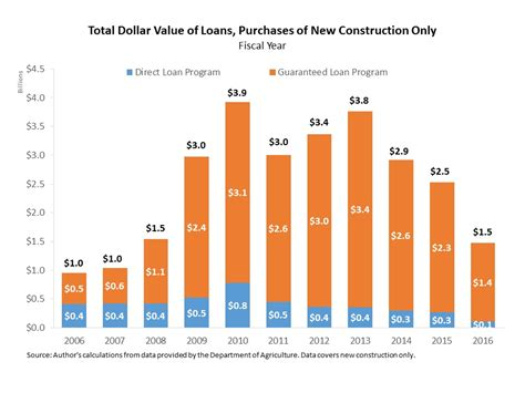 section 502 direct loans usda single family programs trends in loans for newly
