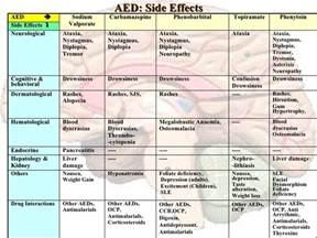 Epilepsy Medication Side Effects