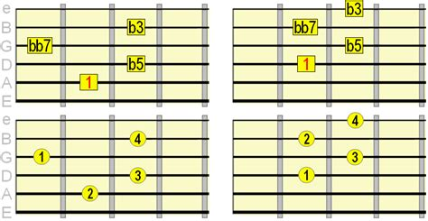 diminished guitar chords    play