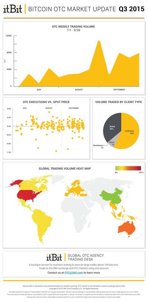 What is bitcoin otc and coin otc? itBit Bitcoin OTC Market Update: Q3 2015