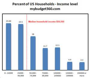 Average Household Income 2013