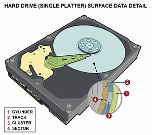 Realtechs Data Recovery Process