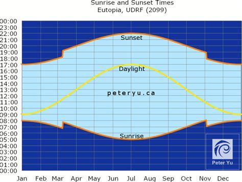 sunrise sunset calendar zip code world printable chart