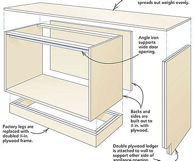 reinforcing cabinets for concrete countertops