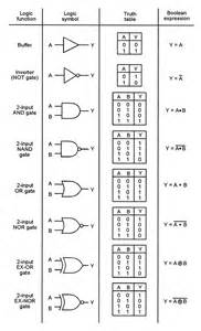 And Gate Logic Symbols Truth Tables