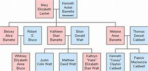 Picture Of Family Tree Diagram
