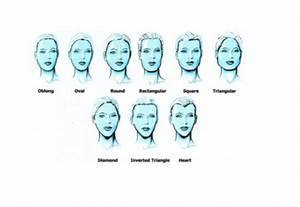 Different Types Of Bangs Chart Types Of Fringes Bangs For Different Face Shapes
