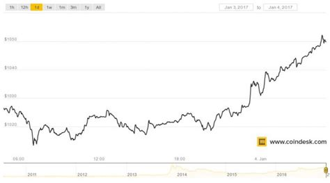 bitcoin moves  striking distance   time price