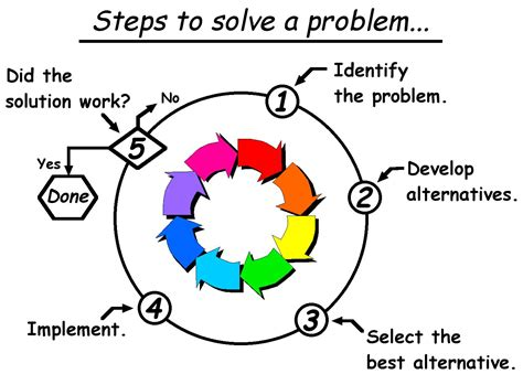 The Truth About Problem Solving Uldissprogis