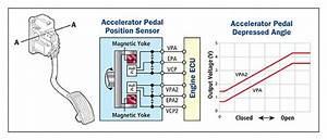 Accelerator Pedal Position Sensors  Apps