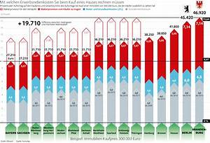 Steuern Beim Hauskauf : berliner zahlen beim hauskauf h chste nebenkosten berlin aktuelle nachrichten berliner ~ Frokenaadalensverden.com Haus und Dekorationen