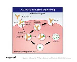 ALXN 1210: Another of Alexion's Important Pipeline Drugs ...
