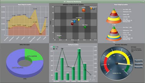 excel speedometer dashboard templates