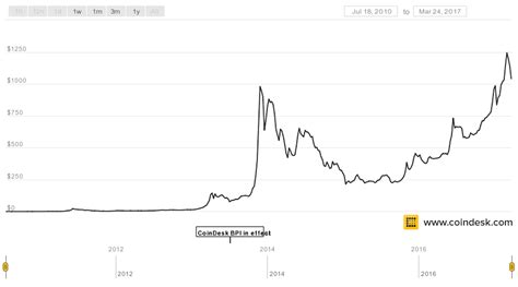 View all this content and any information contained. Bitcoin's 'hard fork': Bitcoin Unlimited and Segregated ...