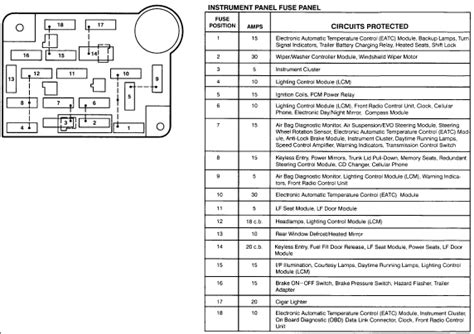 1996 Lincoln Fuse Box Diagram by 1996 Lincoln Towncar Blows A 15 Fuse That Controls The