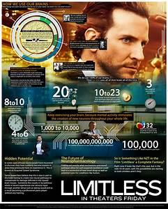 REVIEW: Limitless | ScriptPhD  Limitless