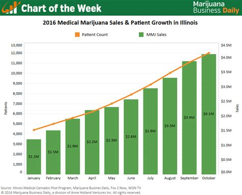 Medical Marijuana Patient Numbers, Dispensary Sales