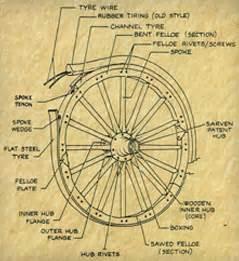 wagon wheels wood wagon wheels wheel repair hansen