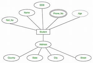 Entity Relationship Diagram In Dbms