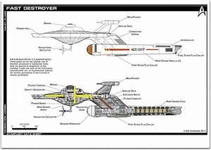 Fast Destroyer