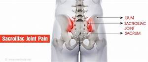 Sacroiliac  Si  Joint Dysfunction During And After Pregnancy
