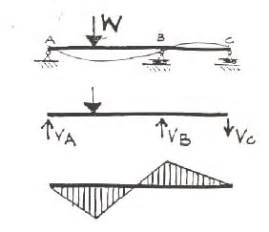 qualitative structural analysis of beams and frames With fig9 sfd and bmd of cantilever beam