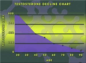 Testosterone Replacement Therapy For Low T And Andropause
