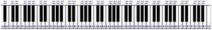 How to label and write notes on the piano keyboard: a ...