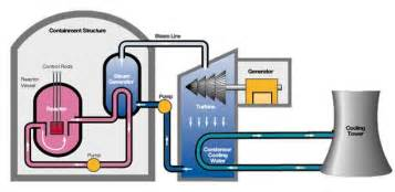 Advantages and Disadvantages of The Nuclear Power Generation  with      Nuclear Power Diagram